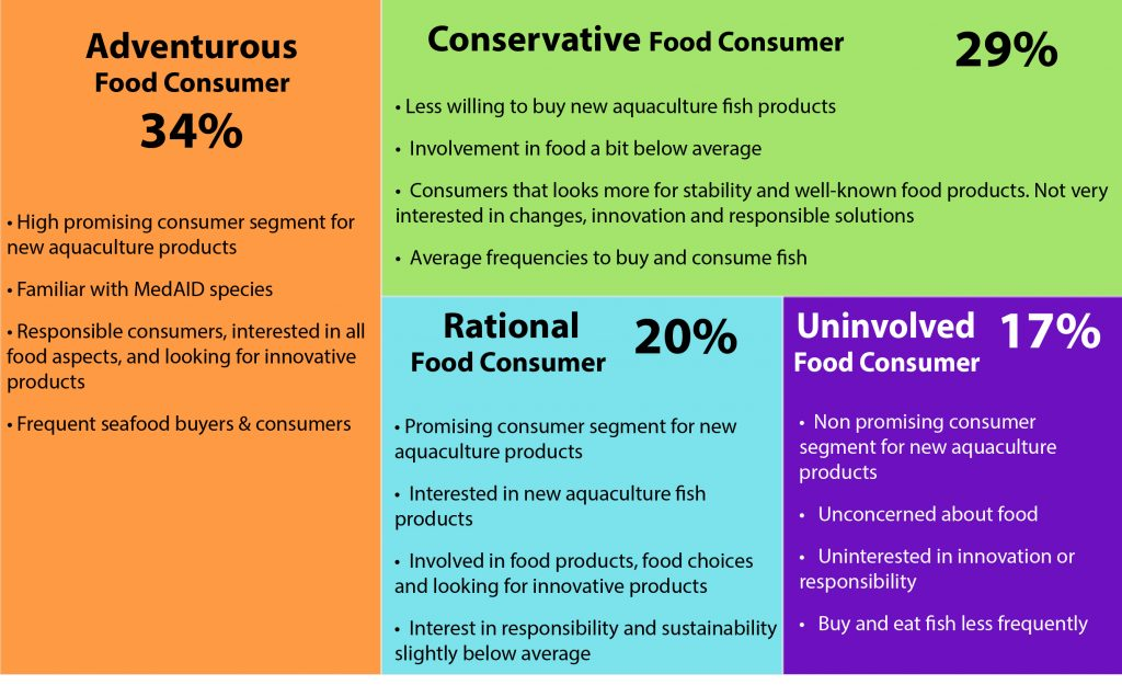 Figure 1: Consumer segments